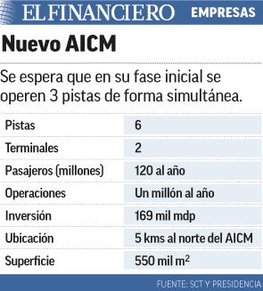 Nuevo AICM