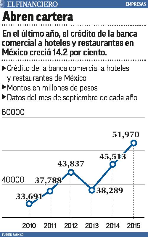 crecimiento en la banca