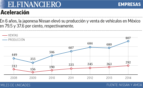 Aceleración de Nissan