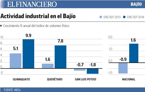 actividad_industrial_en_el_bajio