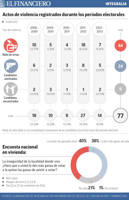 """""""integralia""""title=""""actos_de_violencia_registrados_durante_los_periodos_electorales""""/"""