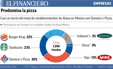 Predomina la pizza