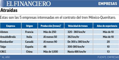 Cinco empresas interesadas en el contrato del tren MEX-QRO