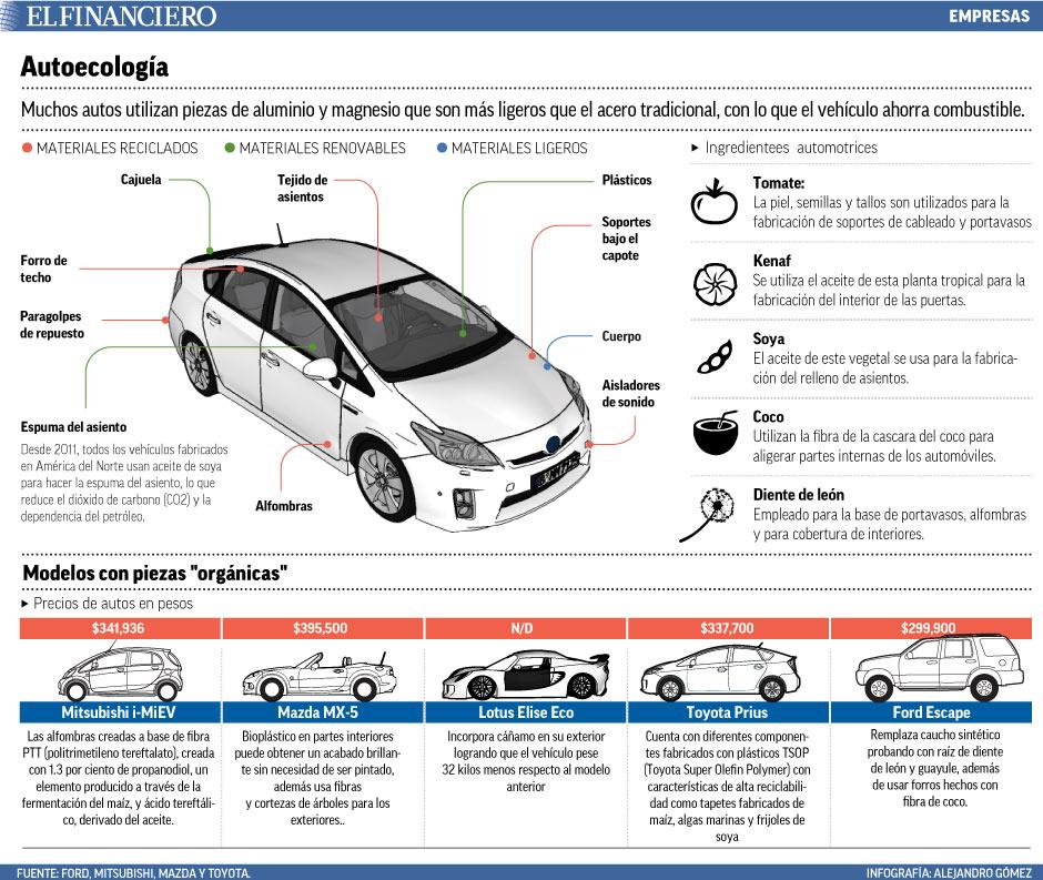 muchos autos utilizan.