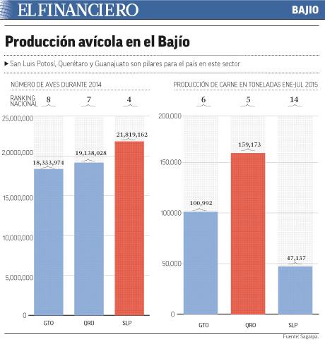 """produccion_aves"""