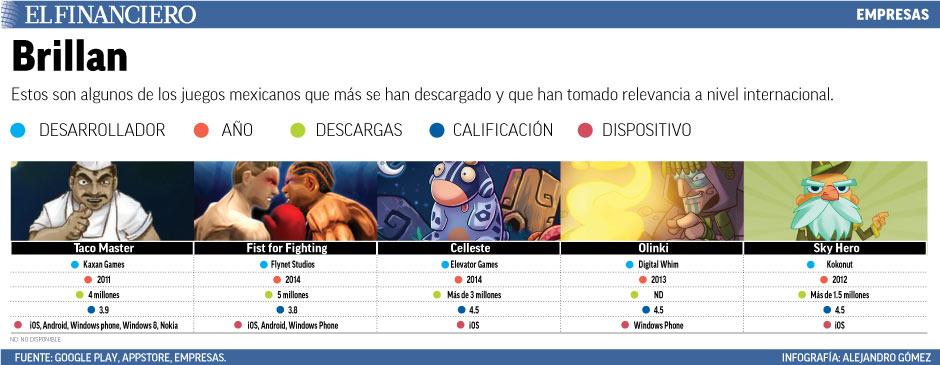 estos son algunos de los juegos mexicanos