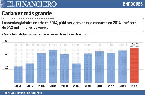 ventas globales de arte en 2014