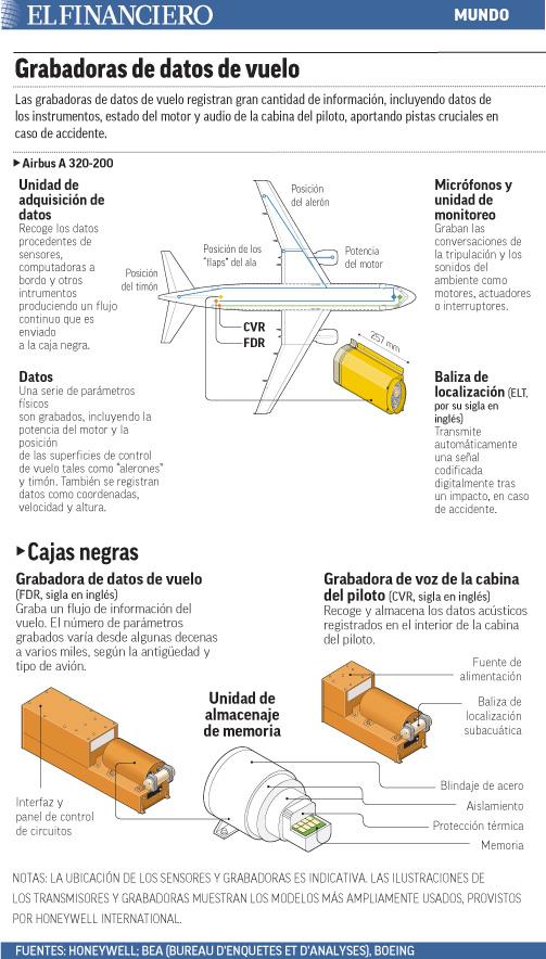 las grabadoras de datos