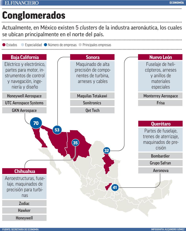 actualmente en mexico existen 5 clusters de la industria aeronautica