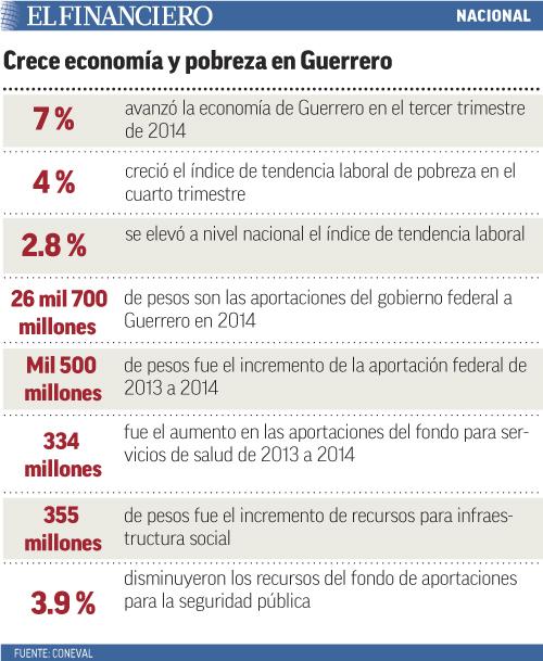 creceeconomiaypobrezaenguerrero