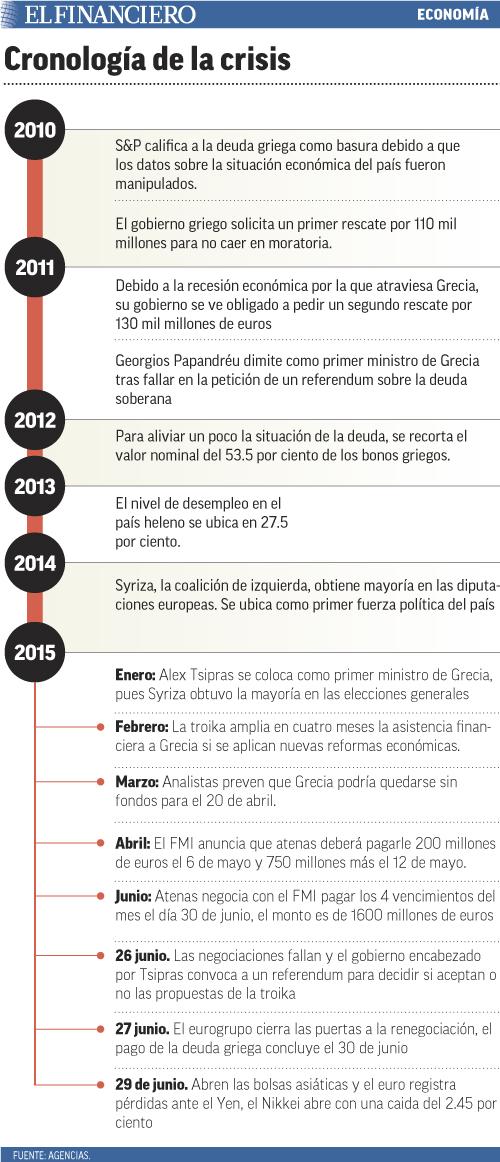 cronologia_de_la_crisis