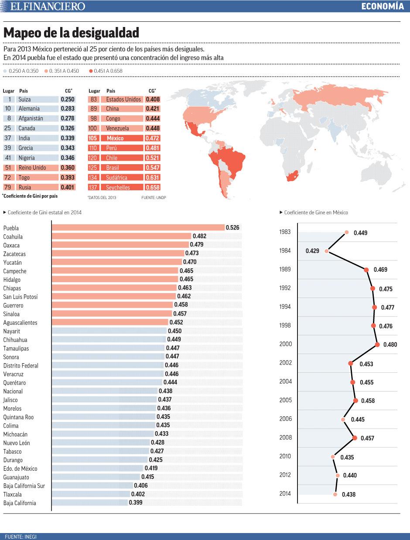 mapeo de la desigualdad