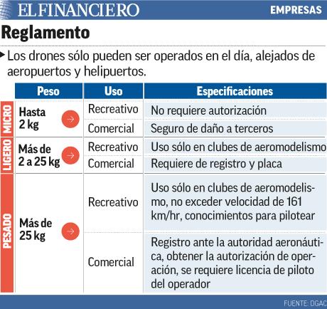 Reglamento para Drones