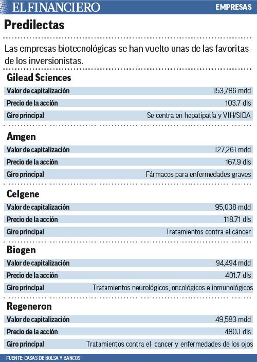 empresas predilectas en biotecnologia