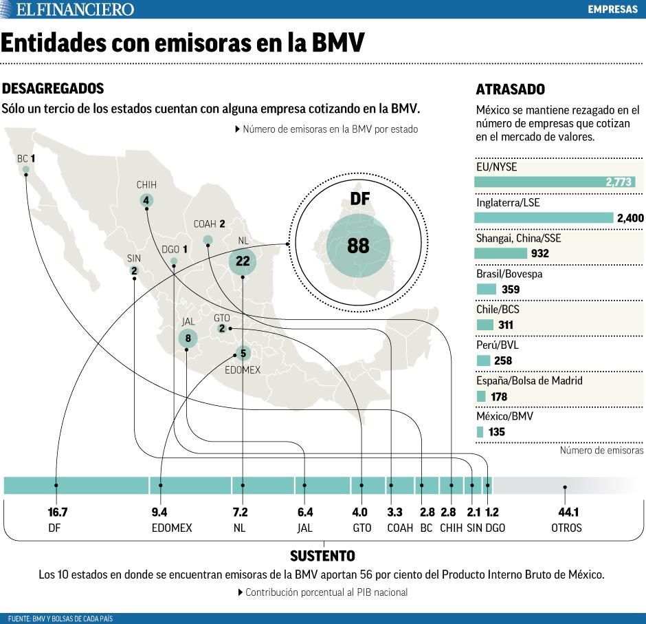 entidades_con_emisoras_en_la_bmv