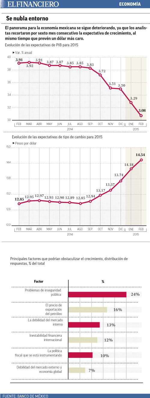 el panorama para la economia mexicana