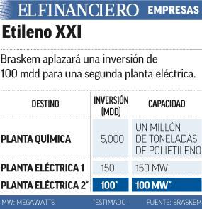 Etileno XXI