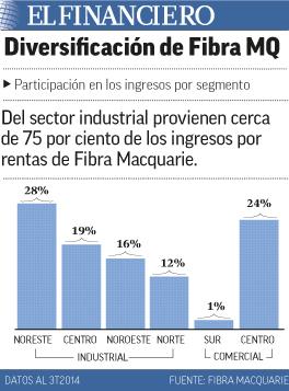 diversificación de fibra MQ