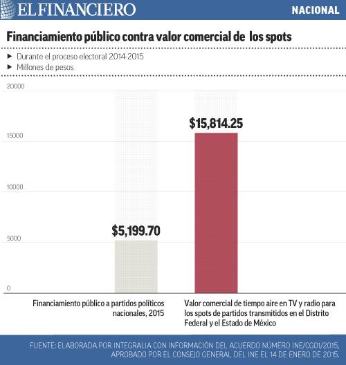 """""""integralia""""title=""""financiamiento_publico_contra_valor_comercial_de_los_spots""""/"""