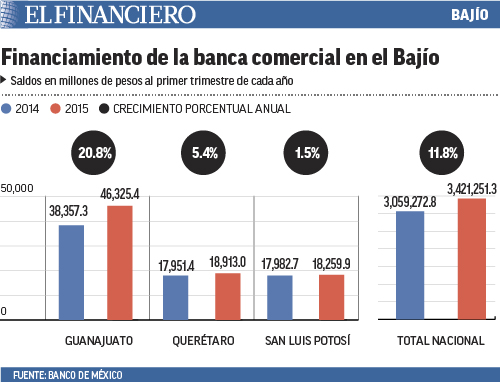financiamientobancacomercialbajio