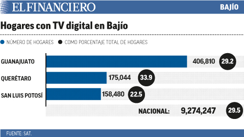 hogares_con_tv_digital_en_bajio