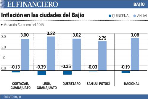 inflacion_en_las_ciudades_del_bajio