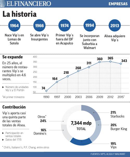 """""""mercados""""title=""""la_historia_de_vips""""/"""