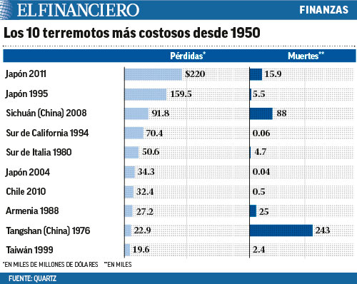 mas costosos desde 1950