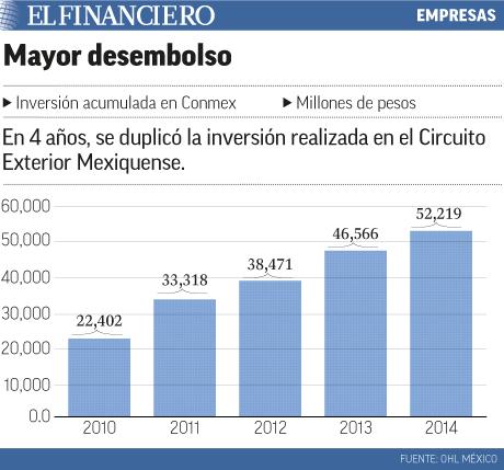 Mayor Desembolso