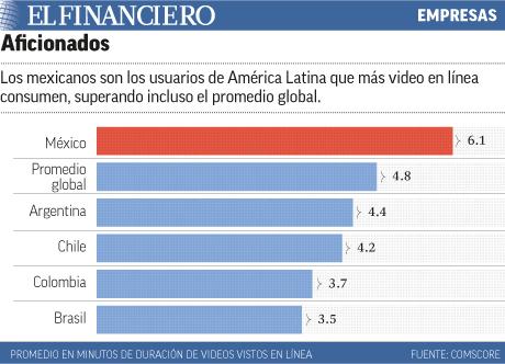 Mayores consumidores de video en linea