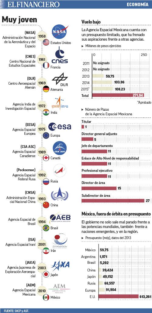 muy_joven_agencia_aeroespacial_mexicana