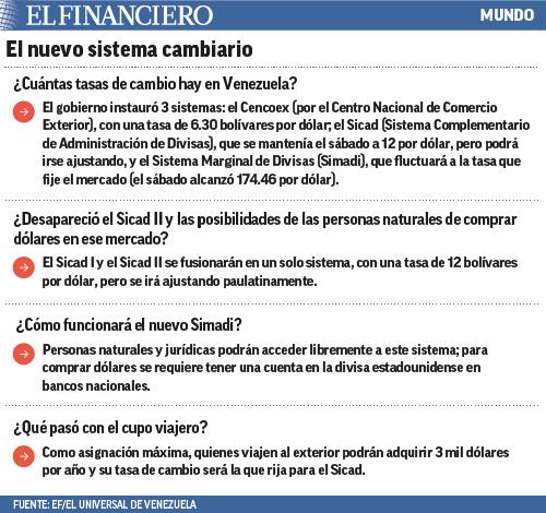 sistema en venezuela
