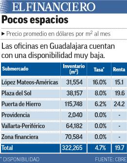 Disponibilidad baja en oficinas de Guadalajara