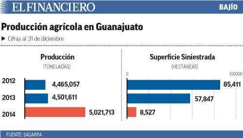 produccion_agricola_en_guanajuato