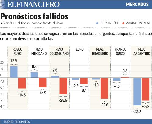 pronosticos_fallidos
