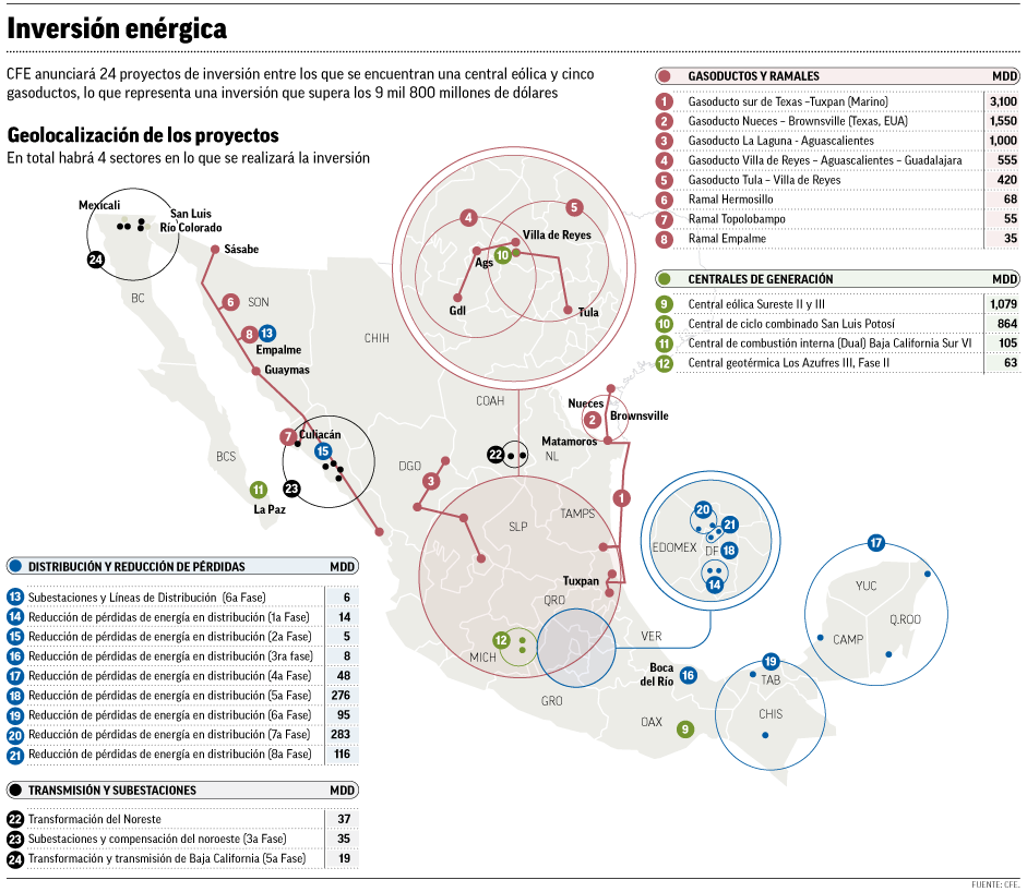 CFE licitará proyectos por 150mil mdp en México y EU