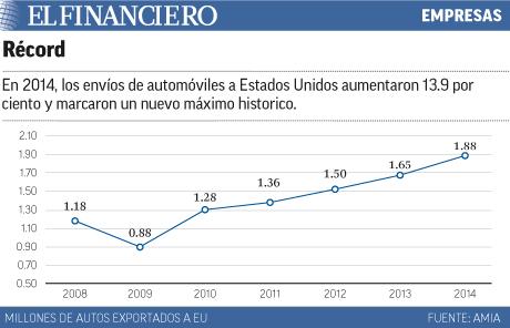 Aumenta el envío de autos de México a Estados Unidos