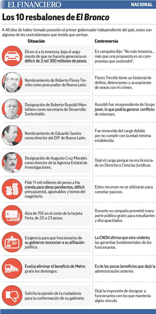 resbalones_bronco