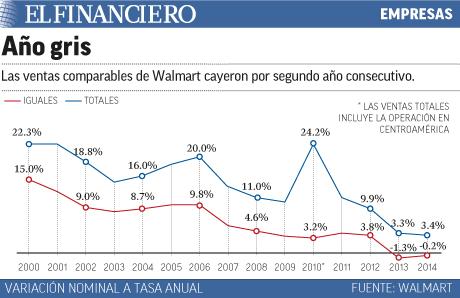 Año gris para Walmart