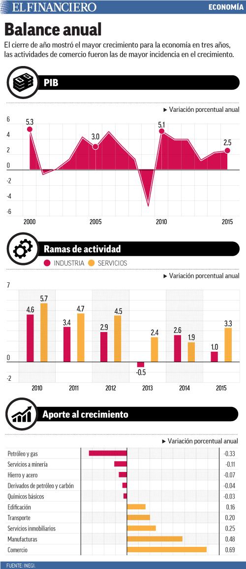 El cierre de año mostró el mayor crecimiento para la economía en tres años, las actividades de comercio fueron las de mayor incidencia en el crecimiento.