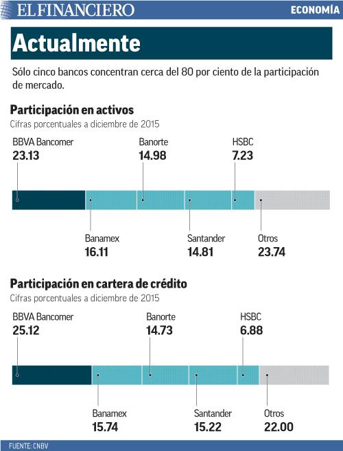 Sólo cinco bancos concentran cerca del 80 por ciento de la participación de mercado.