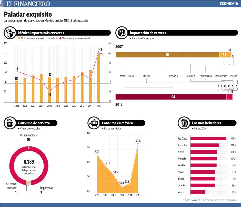 La importación de cervezas en México creció 49% el año pasado