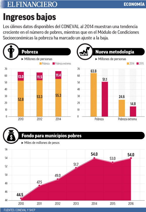 Los úlimos datos disponibles del CONEVAL al 2014 muestran una tendencia creciente en el número de pobres, mientras que en el Módulo de Condiciones Socioeconómicas la pobreza ha marcado un ajuste a la baja.