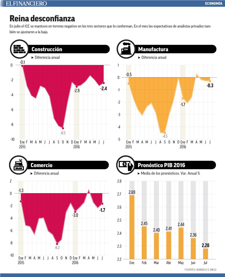 En julio el ICE se mantuvo en terreno negativo en los tres sectores que lo conforman. En el mes las expectativas de analistas privados también se ajustaron a la baja.