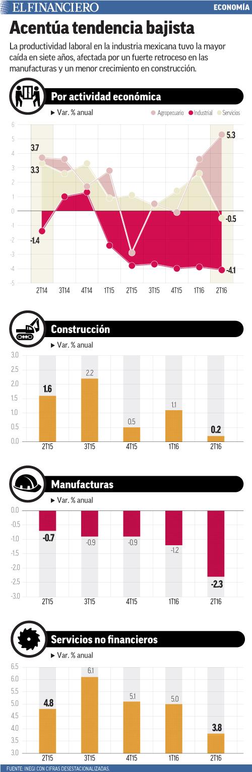 La productividad laboral en la industria mexicana tuvo la mayor caída en siete años, afectada por un fuerte retroceso en las manufacturas y un menor crecimiento en construcción.