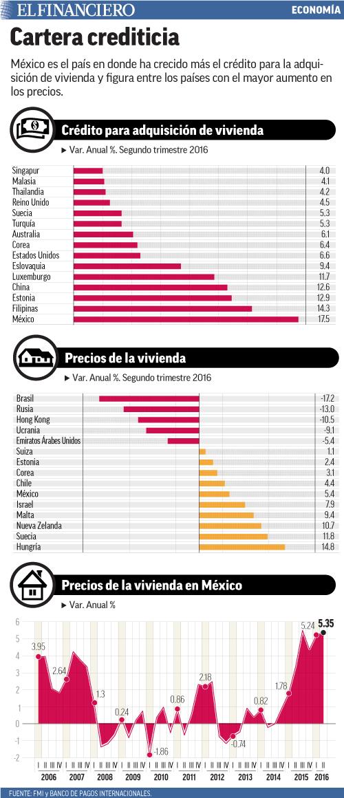 México es el país en donde ha crecido más el crédito para la adquisición de vivienda y figura entre los países con el mayor aumento en los precios.