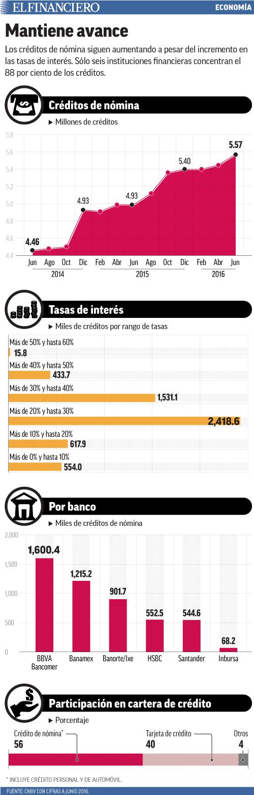 Los créditos de nómina siguen aumentando a pesar del incremento en las tasas de interés. Sólo seis instituciones financieras concentran el 88 por ciento de los créditos.
