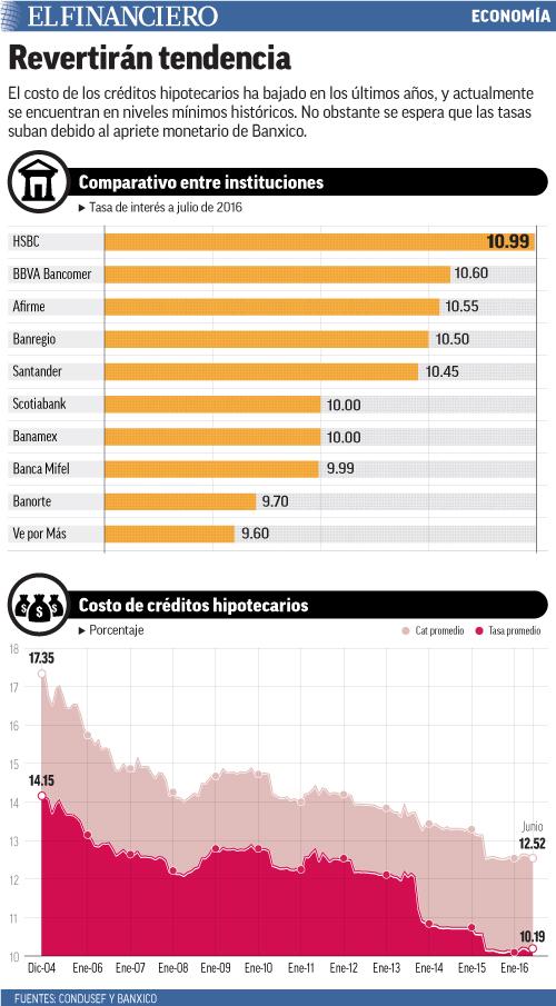 El costo de los créditos hipotecarios ha bajado en los últimos años, y actualmente se encuentran en niveles mínimos históricos. No obstante se espera que las tasas suban debido al apriete monetario de Banxico.