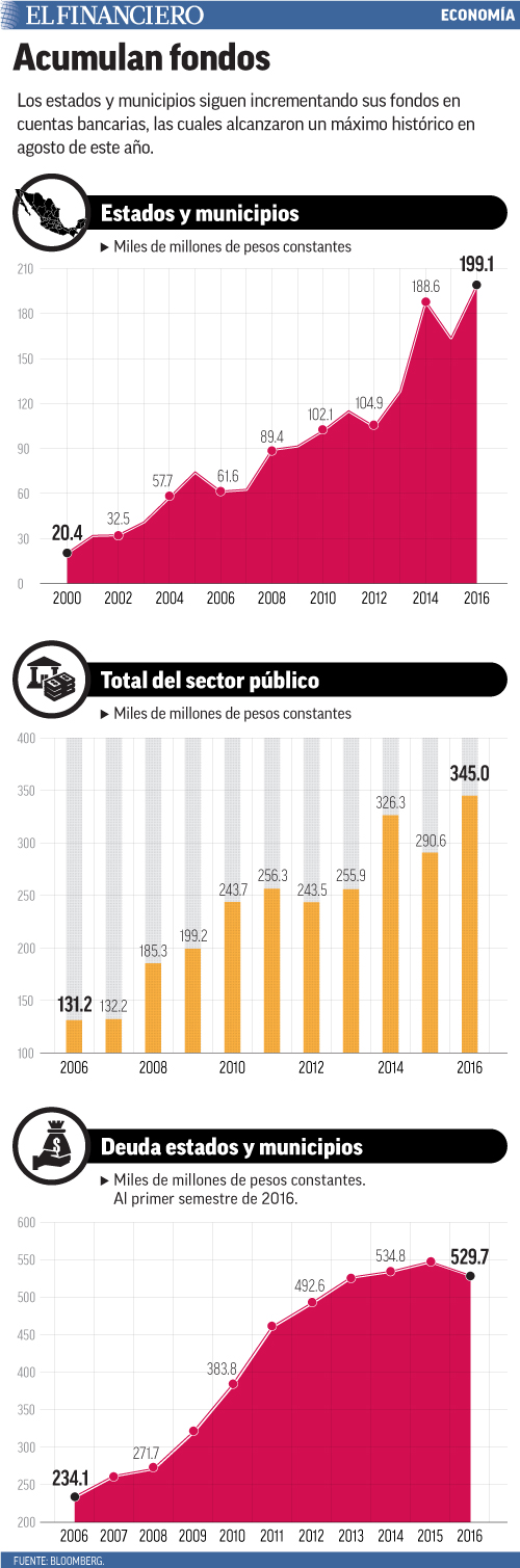 Los estados y municipios siguen incrementando sus fondos en cuentas bancarias, las cuales alcanzaron un máximo histórico en agosto de este año.