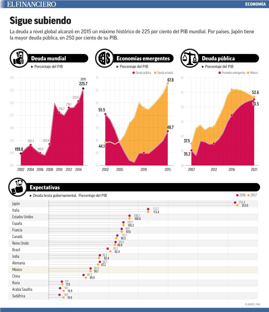La deuda a nivel global alcanzó en 2015 un máximo histórico de 225 por ciento del PIB mundial. Por países, Japón tiene la mayor deuda pública, de 250 por ciento de su PIB.